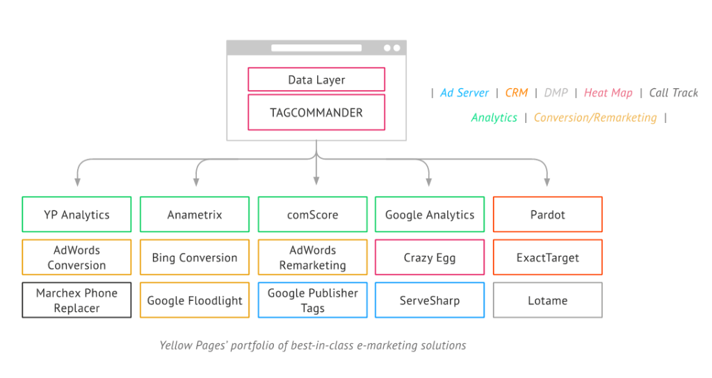 Yellow Pages Data Layer