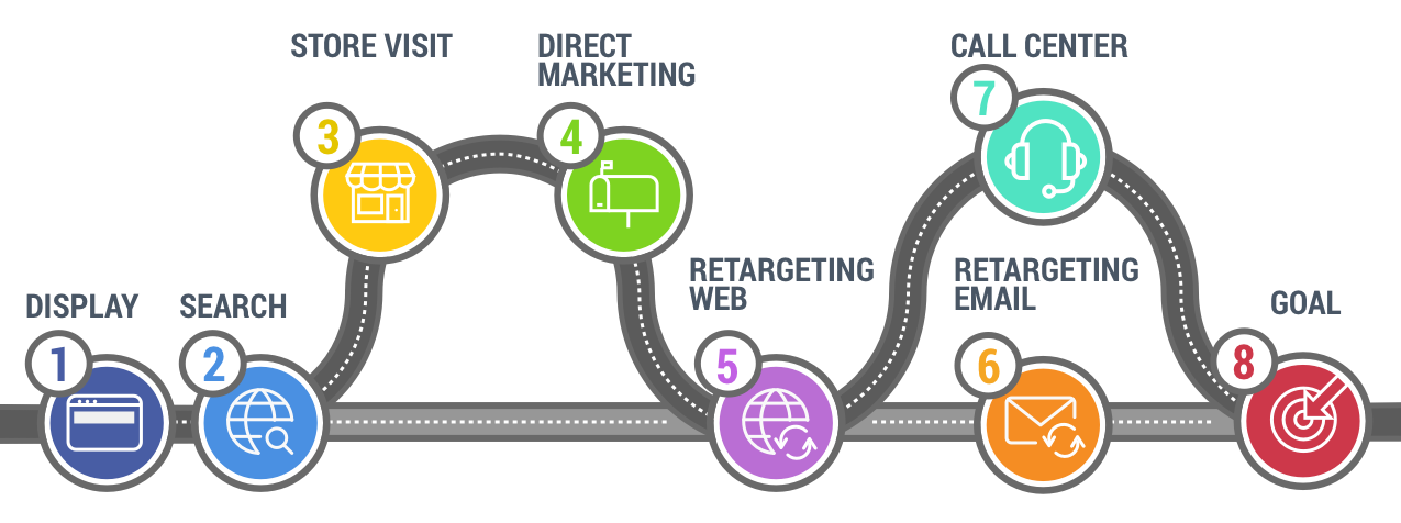 Customer journey tracking