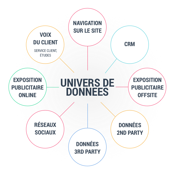 Convergence des données : first, second et third party data