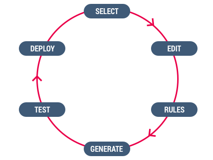 Tag lifecycle management