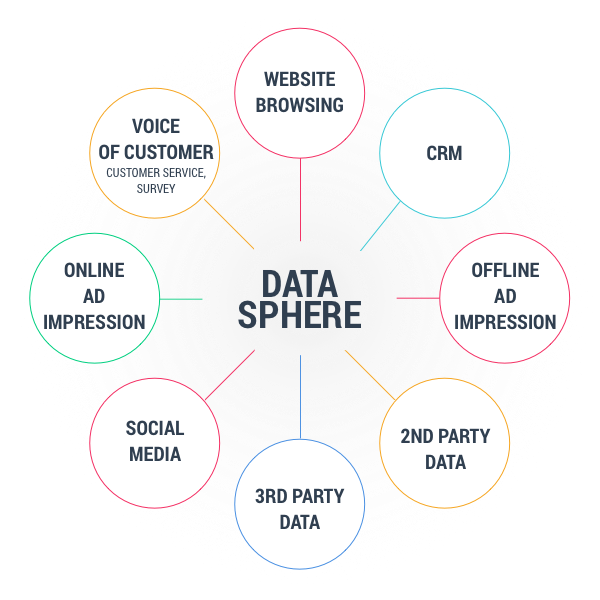 Data hub & audience segmentation