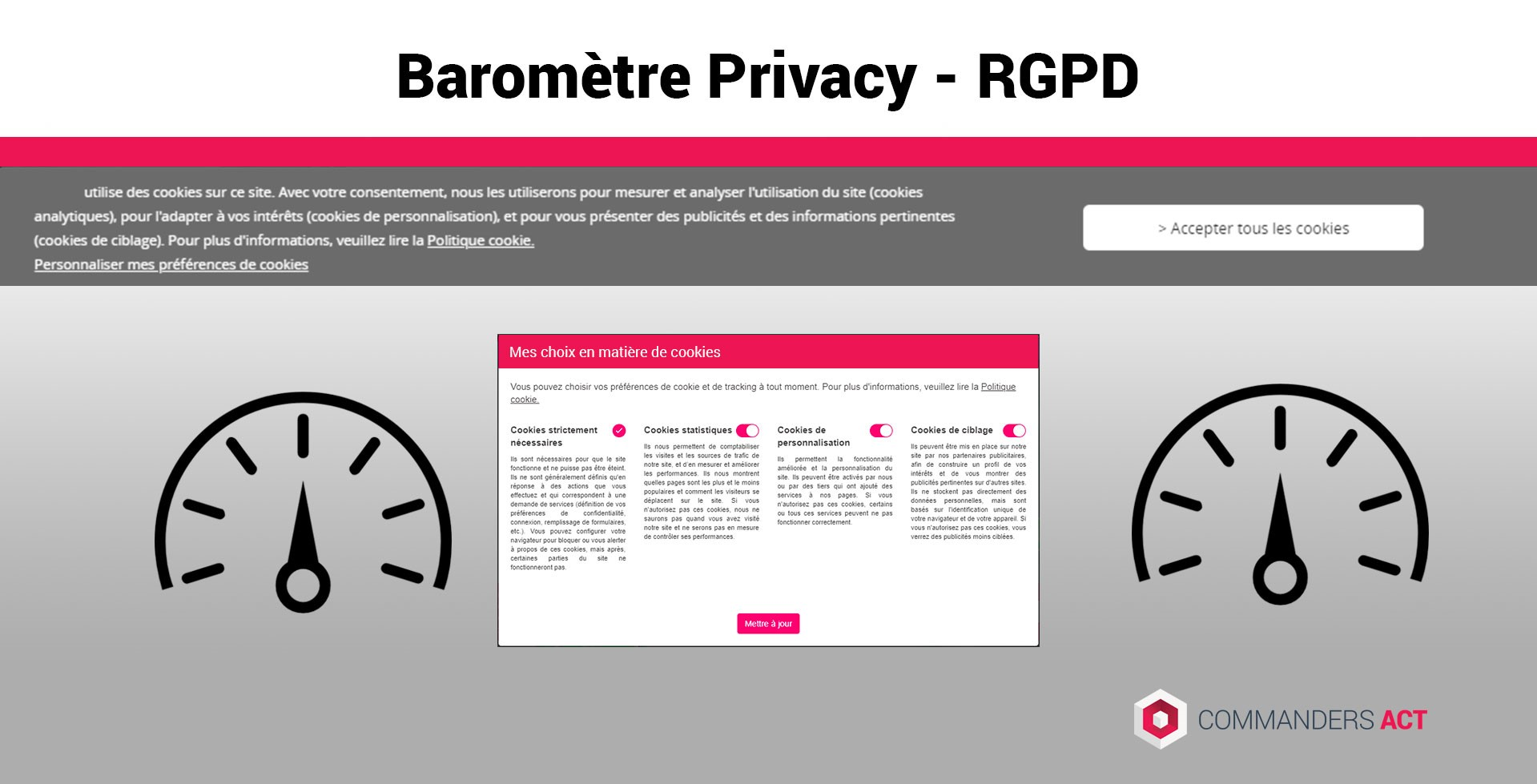 Baromètre Privacy Commanders Act